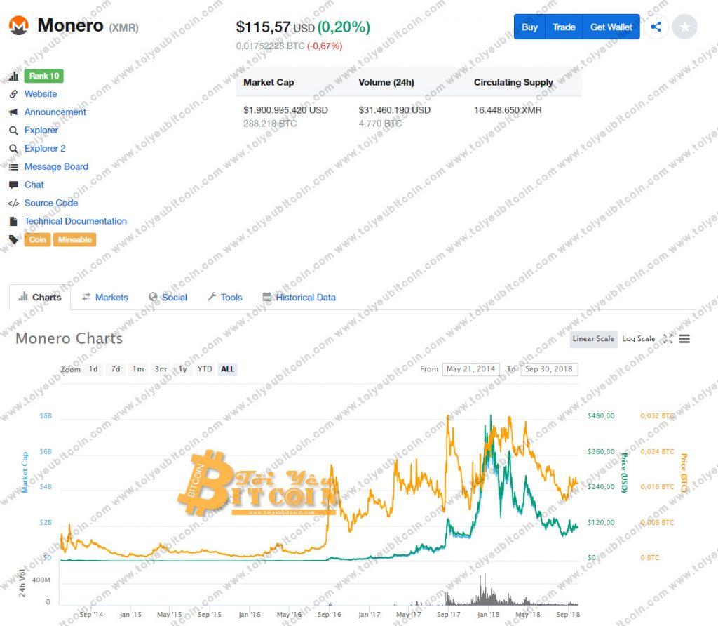 Tỷ giá Monero