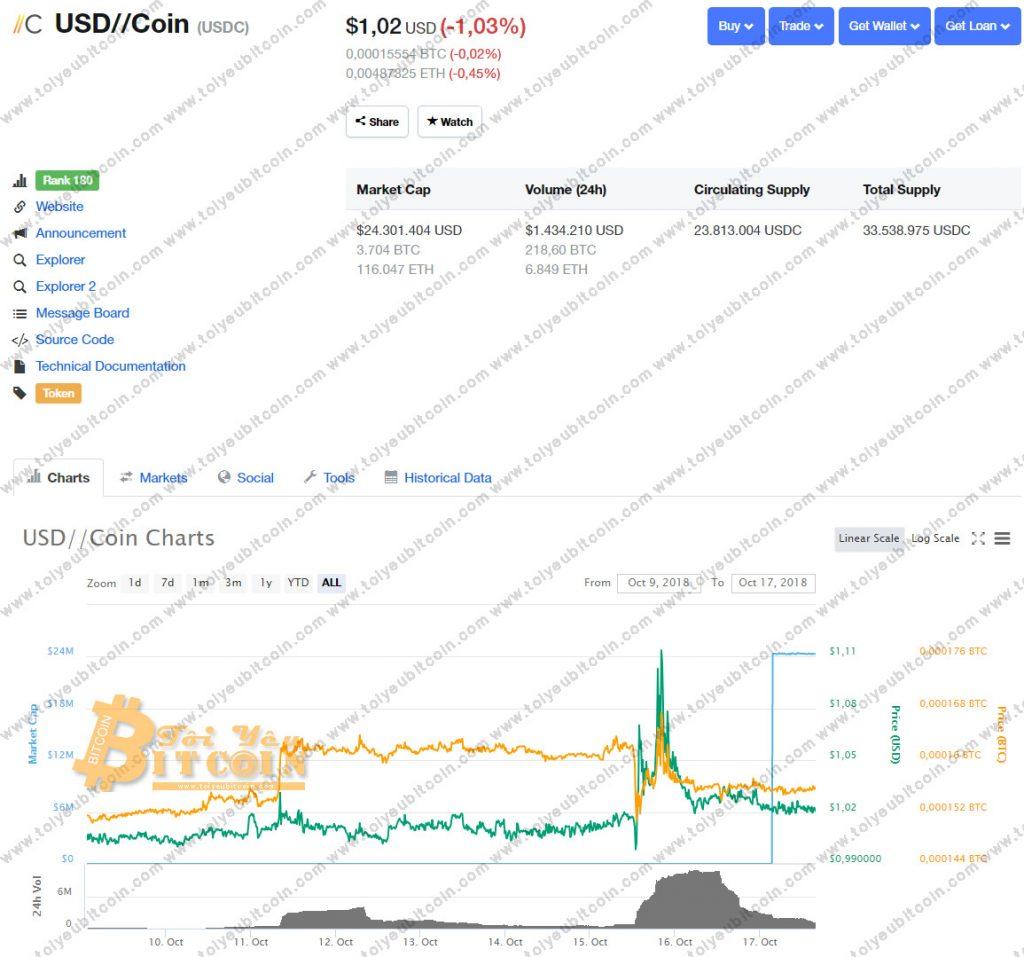 Tỷ giá USDC