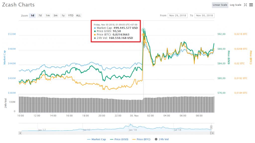 Biến động giá Zcash (ZEC) trong 24 giờ gần nhất, theo CoinMarketCap