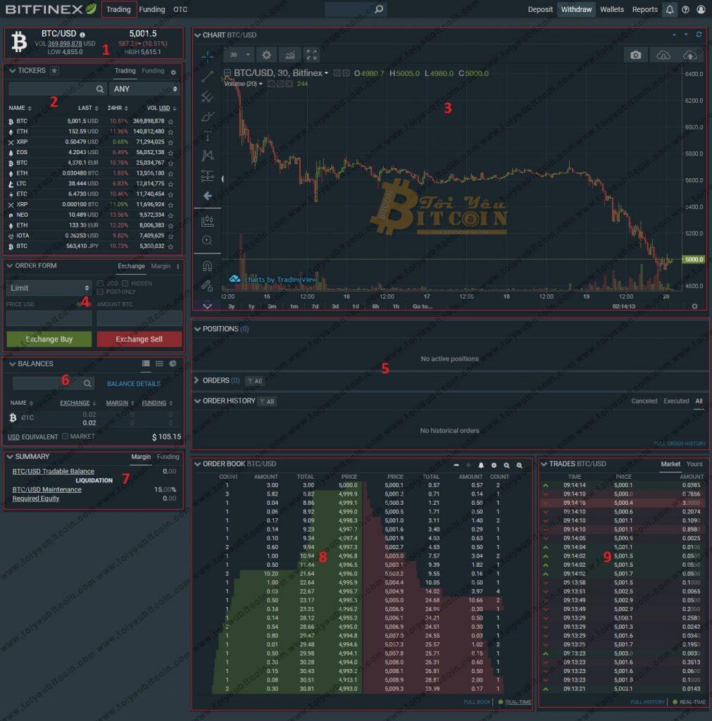 Cách trade coin trên sàn Bitfinex. Ảnh 1