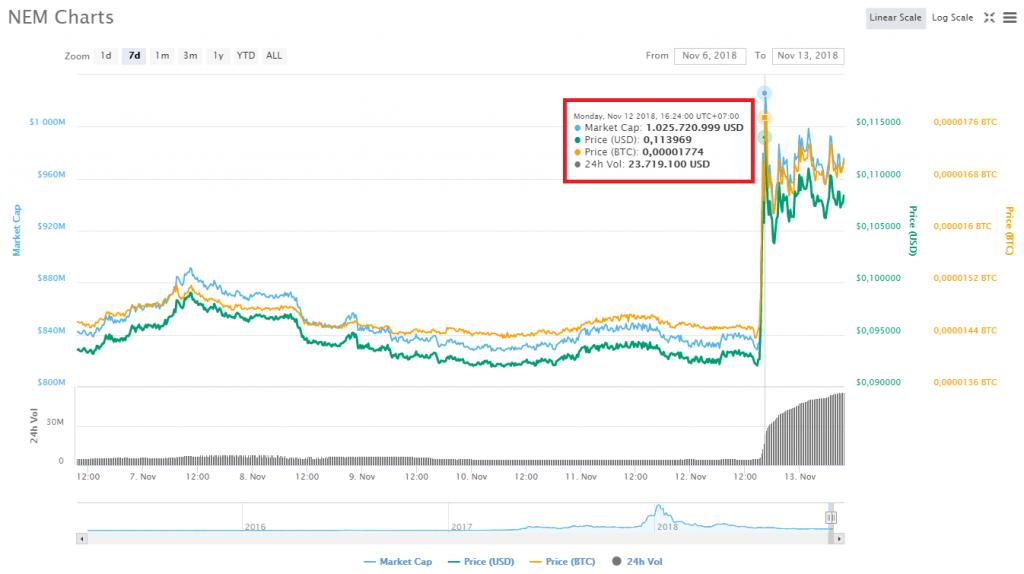 Biến động giá NEM trong 24 giờ gần nhất, theo CoinMarketCap