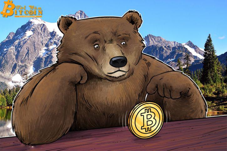 Thị trường đứt mạch tăng, Bitcoin giảm về $3,800