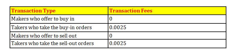 Hotbit fees