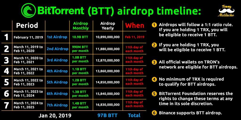 Lịch airdrop BTT cho các Hodler TRX.