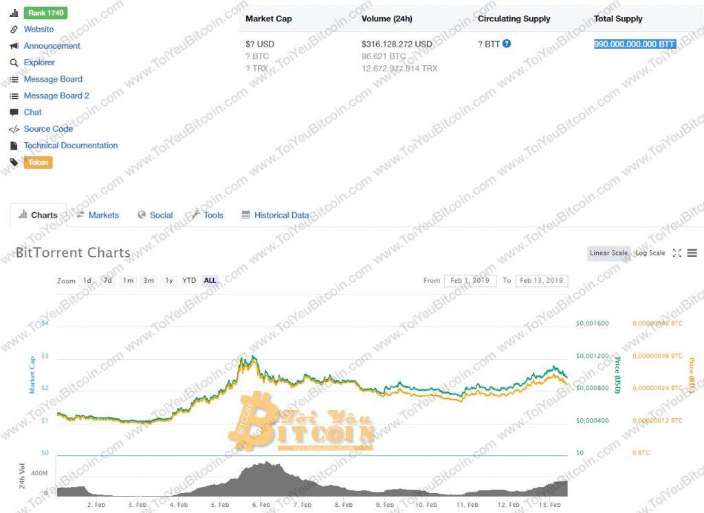 Tỷ giá BTT coin