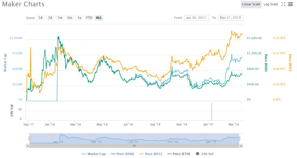 Biểu đồ giá MKR (Nguồn: CoinMarketCap).