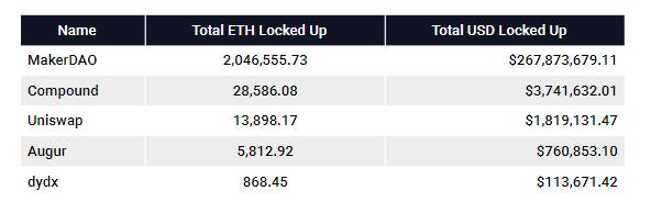 Tính đến ngày 03.03.2019, đã có hơn 2.3 triệu Ethereum (khoảng 2% tổng nguồn cung) có mặt trong các ứng dụng tài chính phân quyền.