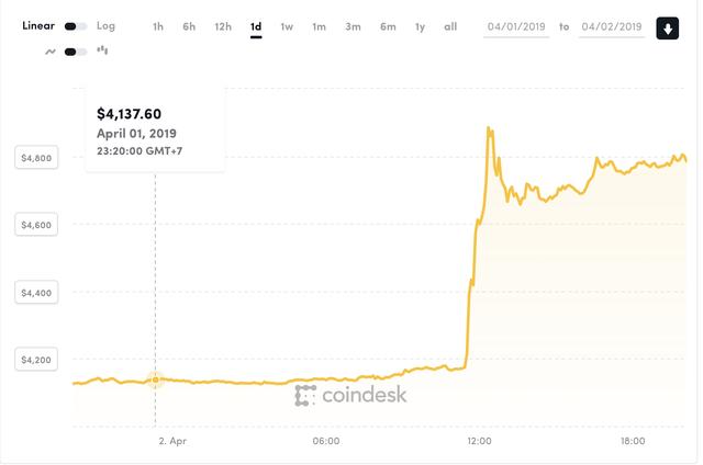 """Tiền """"ảo"""" đã tăng giá trở lại nhưng vẫn chỉ bằng 1/4 đỉnh giá cũ"""