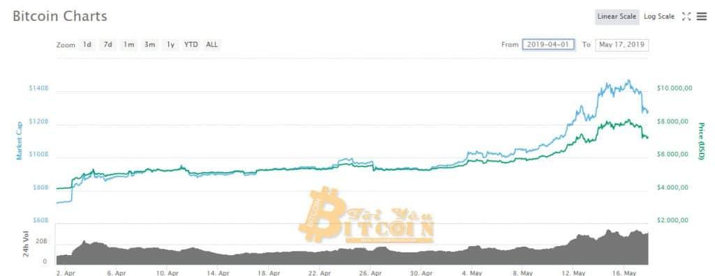 Tỷ giá Bitcoin 2 tháng trở lại đây.