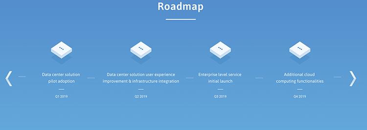 Roadmap Ankr