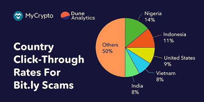 Việt Nam và Ấn Độ chiếm 8% tổng số vụ lừa đảo   Nguồn: Mycrypto