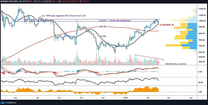 Biểu đồ BTC/USD 1 ngày. Nguồn: Tradingview