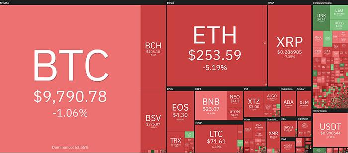 Biểu đồ giá tiền điện tử hàng ngày. Nguồn: Coin360