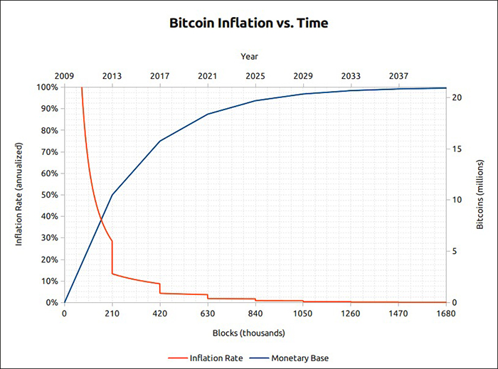 Biểu đồ lạm phát Bitcoin theo thời gian. Nguồn: www.bitcoinblockhalf.com