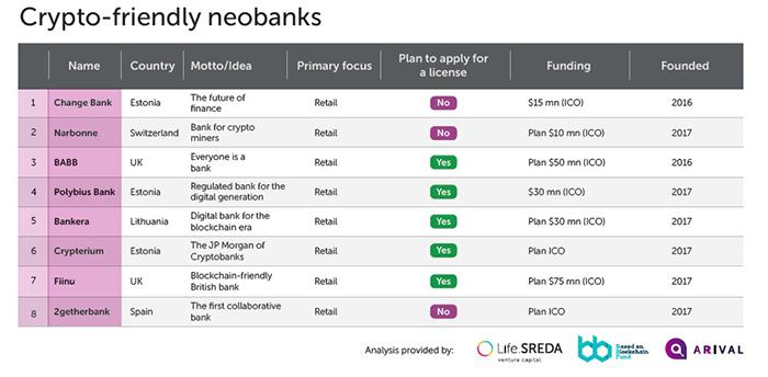 Các neobank thân thiện với tiền điện tử
