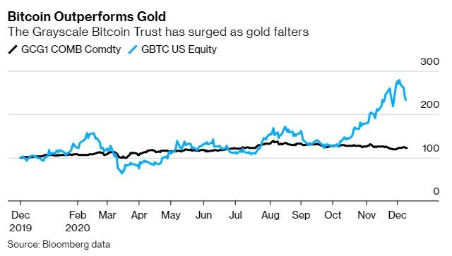 Hiệu suất của Bitcoin (xanh) vượt trội so với vàng (đen). Nguồn: Bloomberg