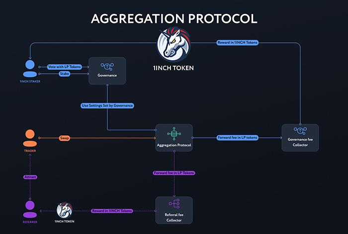 Mô hình Aggregation Protocol trên 1inch