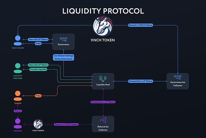 Mô hình Liquidity Protocol trên 1inch