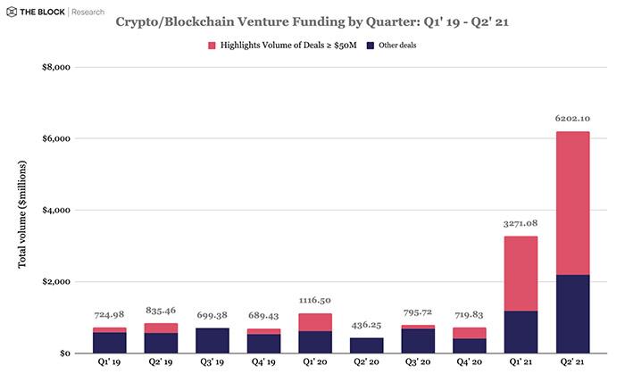 Báo cáo dòng tiền từ quỹ đầu tư đổ vào tiền kỹ thuật số và blockchain theo quý. (Nguồn: The Block).