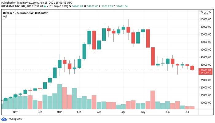Biểu đồ nến 1 tuần BTC / USD (Bitstamp). Nguồn: TradingView