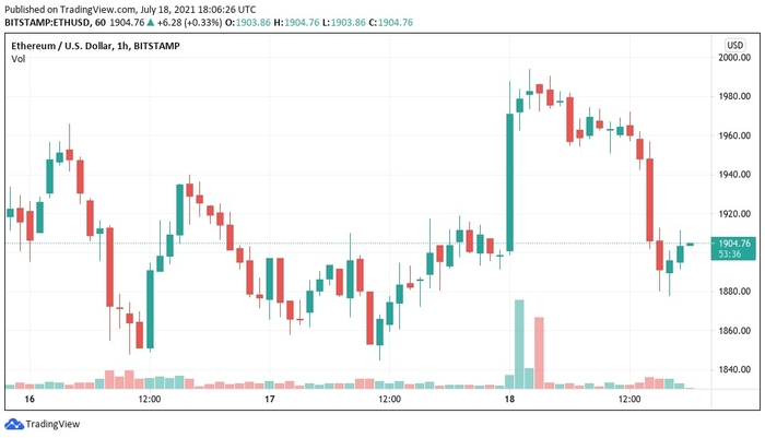 Biểu đồ nến 1 giờ ETH / USD (Bitstamp). Nguồn: TradingView