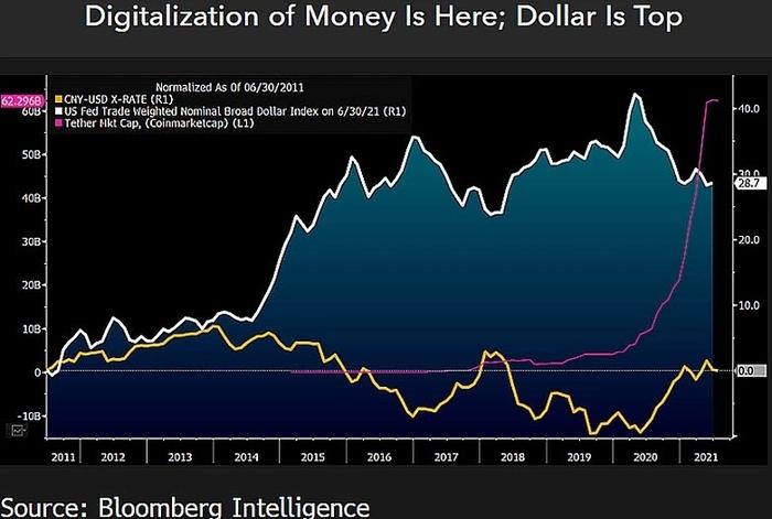 Định giá của Tether so với chỉ số đô la Mỹ và nhân dân tệ của Trung Quốc. Nguồn: Bloomberg Intelligence