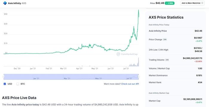 Đồng AXS tăng giá mạnh trong một tháng qua. Ảnh: Coinmarketcap.