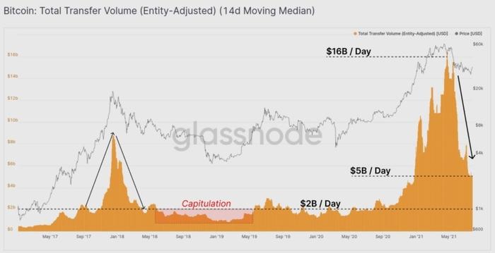 Tổng khối lượng chuyển dịch Bitcoin (Nguồn: Glassnode)