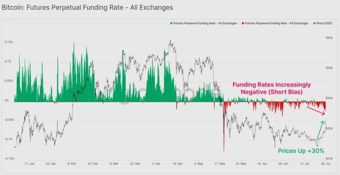 Tỷ lệ funding trong hợp đồng vĩnh viễn của Bitcoin tại các sàn giao dịch (Nguồn: Glassnode)