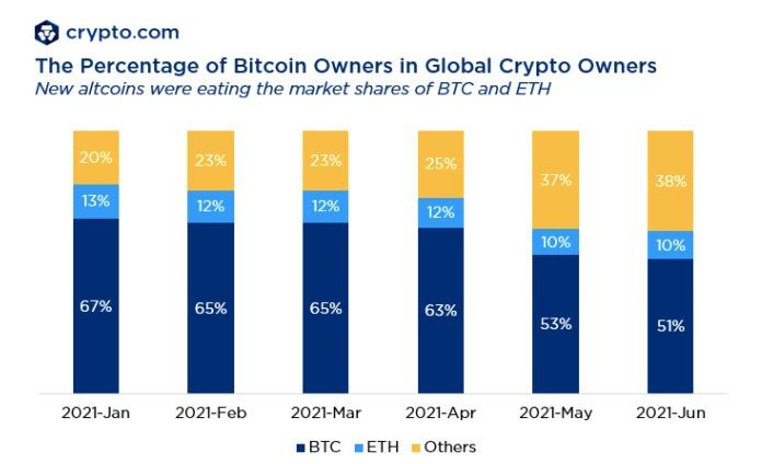 Tỷ lệ chủ sở hữu Bitcoin trong số chủ sở hữu tiền điện tử toàn cầu. Nguồn: Crypto.com