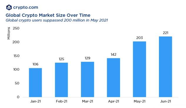 Biểu đồ tăng trưởng số lượng người dùng tiền điện tử toàn cầu. Nguồn: Crypto.com