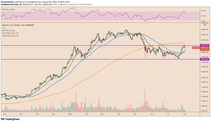 Bitcoin vẫn dao động trong khoảng từ $29k đến $42k kể từ tháng 4 năm 2021. Nguồn: TradingView.com
