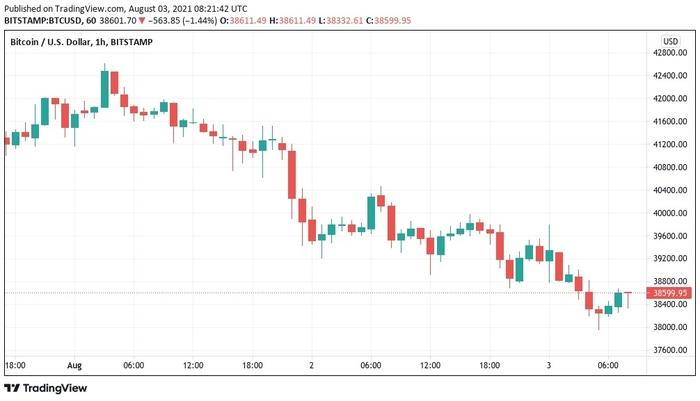 Biểu đồ 1 giờ của BTC/USD trên Bitstamp. Nguồn: TradingView
