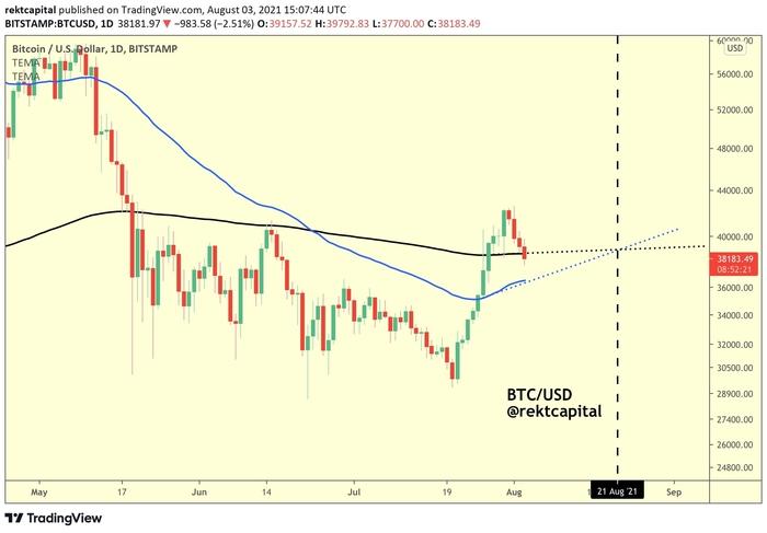 Biểu đồ nến 1 ngày BTC/USD (Binance) với các MA. Nguồn: Rekt Capital/ Twitter