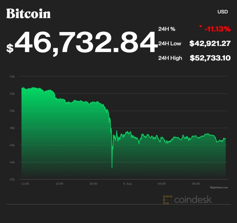 Giá Bitcoin giảm 11,13% so với 24 giờ trước đó. Ảnh: Coin Desk.