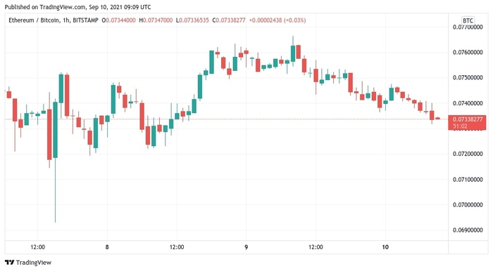Biểu đồ nến 1 giờ của ETH/USD. Nguồn: TradingView