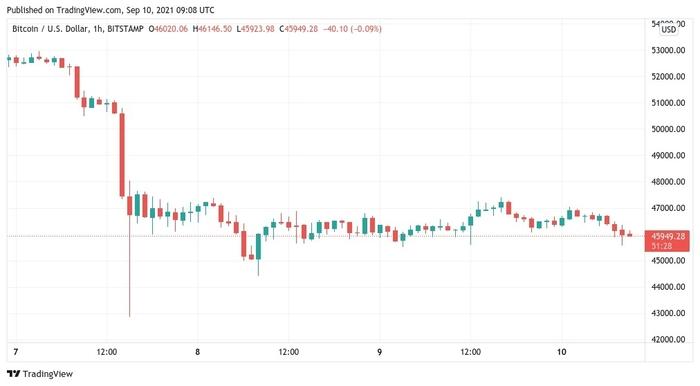 Biểu đồ nến 1 giờ của BT/USD. Nguồn: TradingView