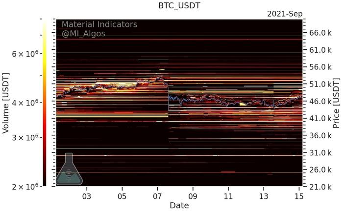 Mức mua và bán BTC/USD trên Binance tính đến ngày 15 tháng 9. Nguồn: Material Indicators