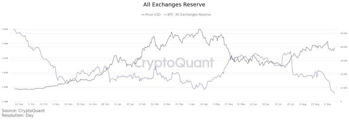 Dự trữ BTC trên các sàn giao dịch. Nguồn: CryptoQuant