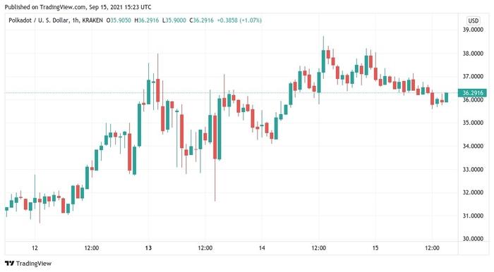 Biểu đồ nến 1 giờ của DOT/USD. Nguồn: TradingView