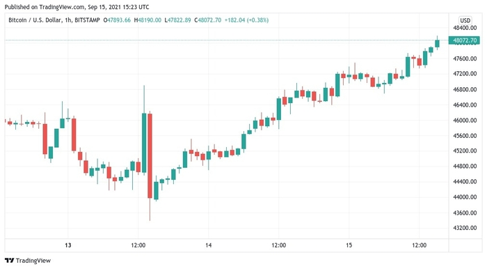 Biểu đồ nến 1 giờ của BTC/USD. Nguồn: TradingView
