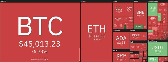 Tổng quan thị trường tiền điện tử vào ngày 20/9. Nguồn: Coin360