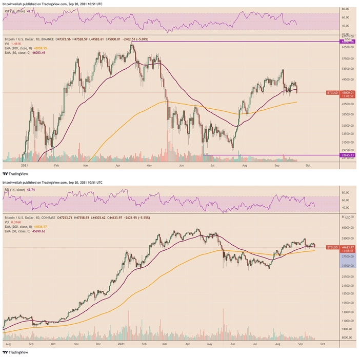 Giá Bitcoin trên Binance so với Coinbase. Nguồn: TradingView.com