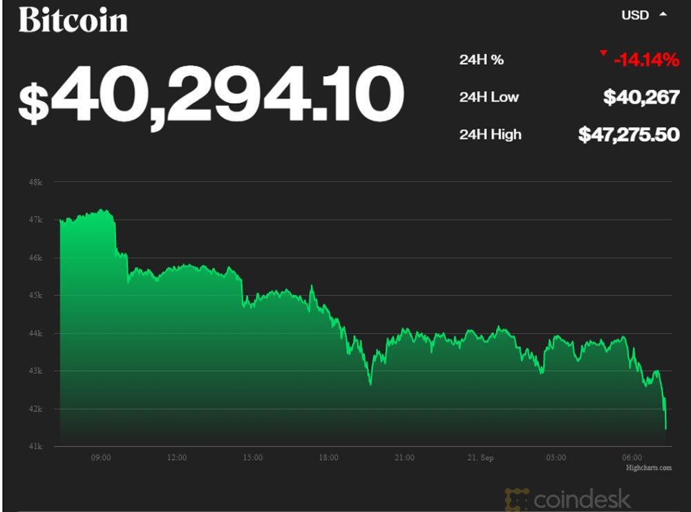 Biểu đồ giá Bitcoin. Theo CoinDesk
