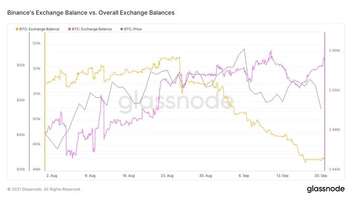 Biểu đồ trữ lượng BTC trên tất cả sàn giao dịch và giá. Nguồn: William Clemente / Twitter