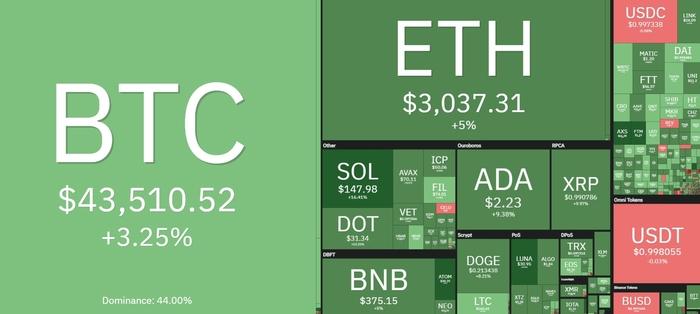 Tổng quan thị trường tiền điện tử ngày 23/9. Nguồn: Coin360