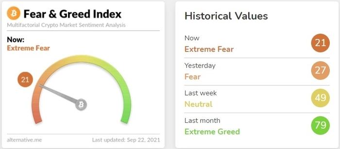 Fear & Greed Index. Nguồn: Alternative