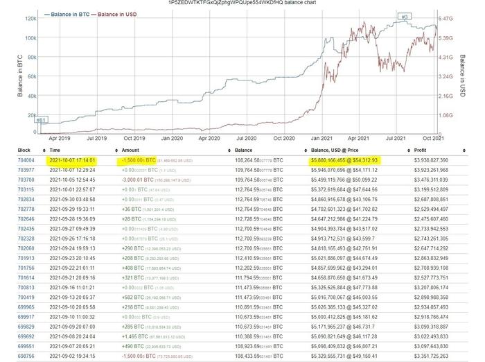 Lịch sử giao dịch của ví Bitcoin lớn thứ ba thị trường tiền mã hóa. Ảnh: CryptoQuant.