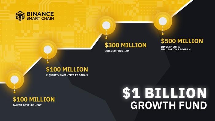 Kế hoạch phân bổ và sử dụng quỹ 1 tỷ USD của Binance Smart Chain